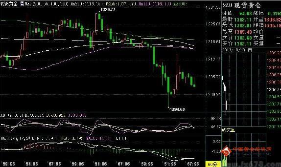 10月中旬黄金价格会有一次震荡后单边走势