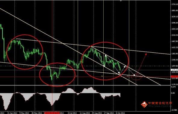 下周黄金白银价格行情藏巨变或有一番恶战