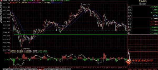 下跌斜率接近90度 黄金价格可再抓波段