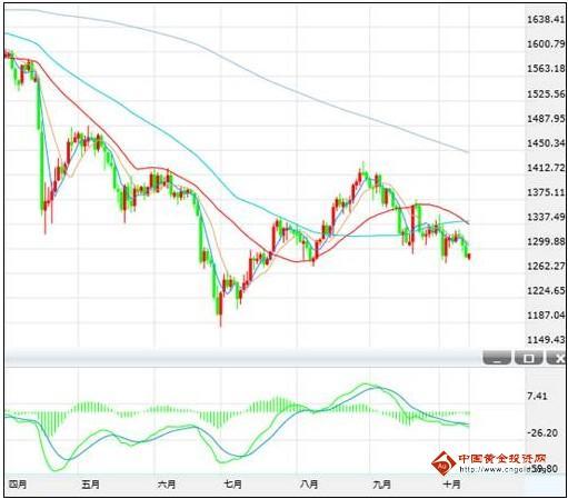 反转放亮可能性小 黄金价格熊途有多远