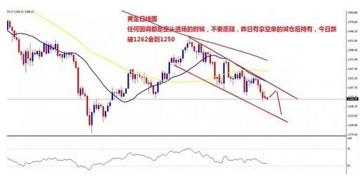金投网:10月15日伦敦金价日内走势分析