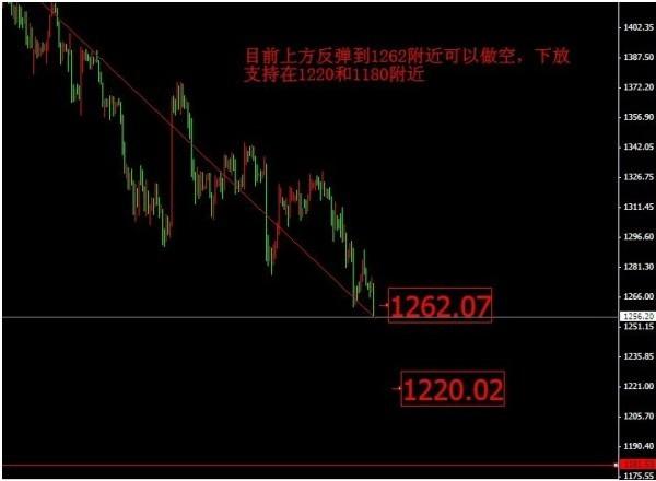 国际黄金价格再次跌 金价先涨后跌玩转市场