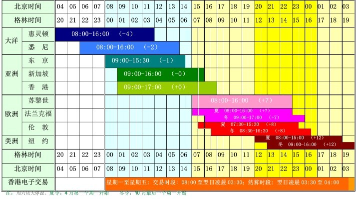 国际黄金交易时间表介绍
