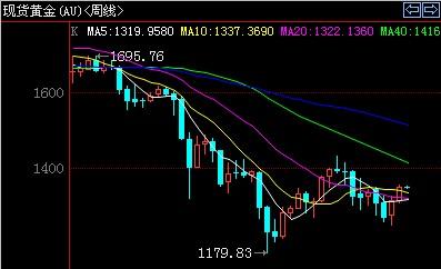今日黄金价格先跌一波 后期多头会更凶猛