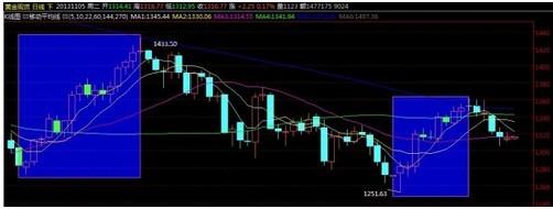 国际黄金价格反弹恐结束 1300岌岌可危