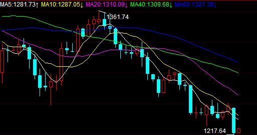 2点信号不得不防 黄金价格涨了还得跌