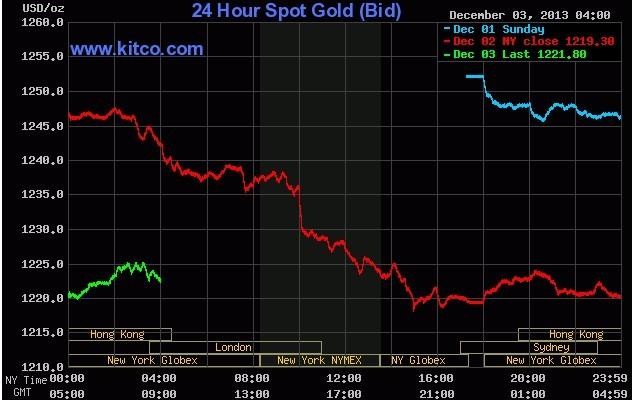 国际黄金价格图怎么看