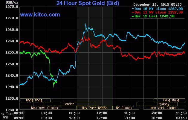 国际黄金期货价格走势图
