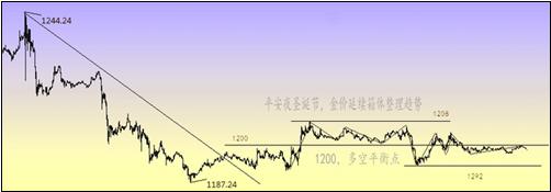 黄金价格屡探下边线 跌破1000点不是梦