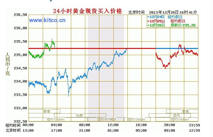 今日国际现货黄金走势