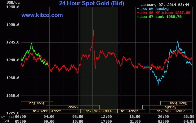 今日国际黄金走势图