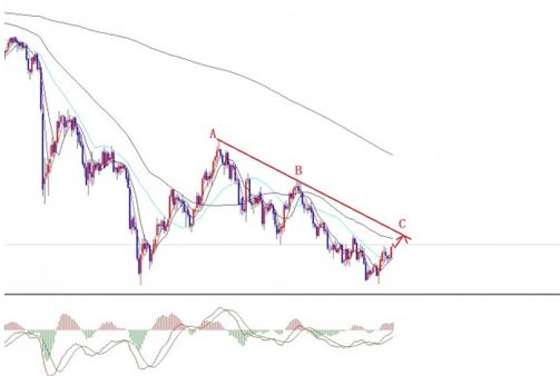 今日黄金价格上涨拖沓 随时会来个下马威