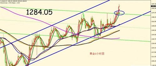 黄金价格一旦破位则会形成爆发性补涨行情
