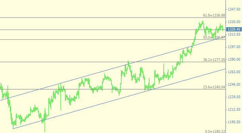 今日黄金价格止跌不破高或许是一件好事