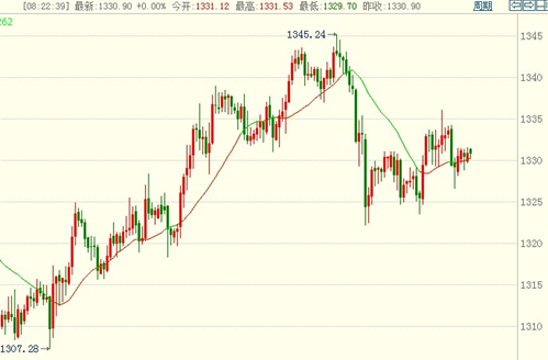 今日银价任何调整只为在5月份前暴涨蓄力