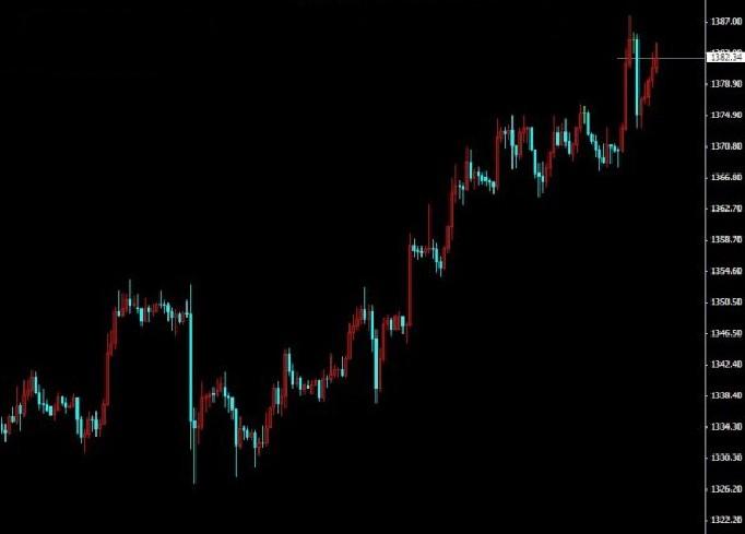 黄金价格谨防下周重演2012年暴涨一幕