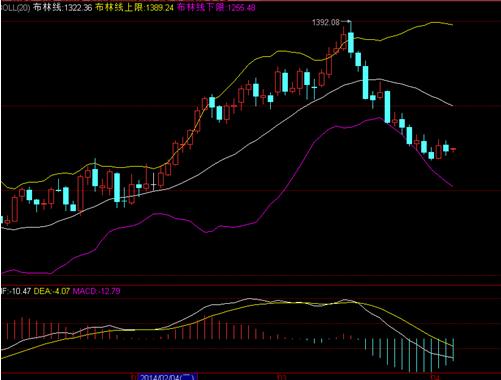今日黄金价格突然跳涨 或在酝酿大涨机会