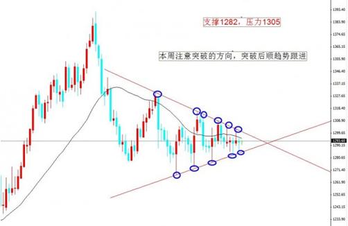 黄金价格迎爆发前夕 是向上涨还是往下跌