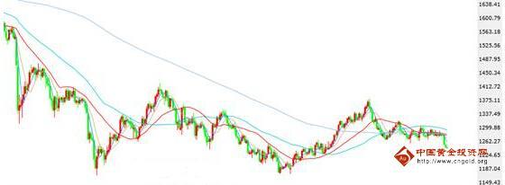 正在臆测5月非农数据 黄金价格盯转折点