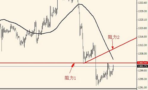 黄金涨不起大原因揭秘 黄金价格波段操作
