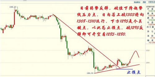 今日黄金白银价格是蓄势反了还是酝酿再跌