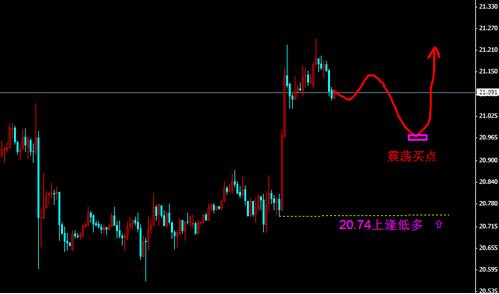 今日黄金白银价格想深跌难度大或是新起点