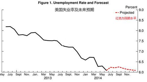 7月非农将至 失业率预期打架黄金待引