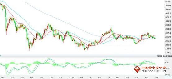 7月非农数据差于预期 黄金价格走势猜想