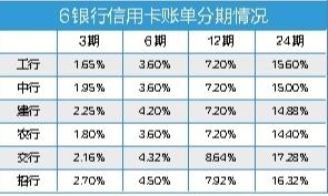 信用卡分期费率最高上浮40% 消费贷PK信用卡分期谁划算