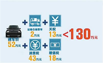 豪车反垄断大调查 中国豪车为何全球最贵?