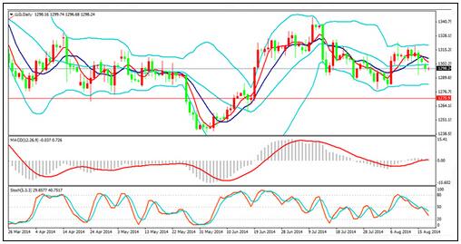 今日黄金价格揭秘不追涨杀跌的重要原因