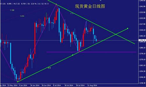 黄金价格趋势转看空 高空低多为上上策