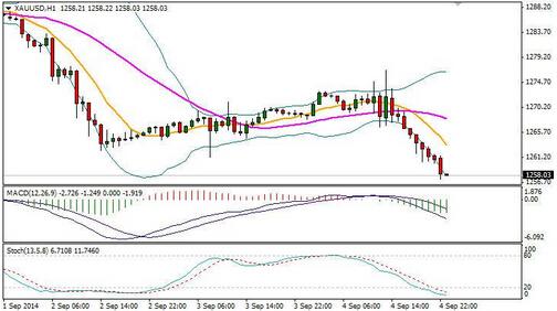 今日金价只能看空 黄金价格大熊迫在眉睫