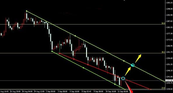 黄金价格跌破6月底 晚间把握两个尺度跟空