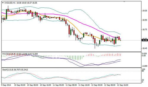 今晚黄金白银价格是跌势加速还是见底反弹了