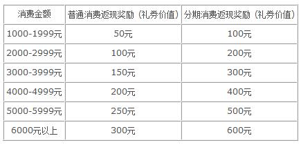 中国银行信用卡 乐购中免 畅享返现