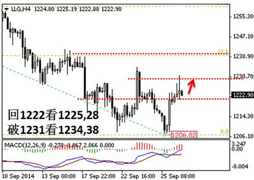黄金价格九月大跌 那十月是续跌还是反弹