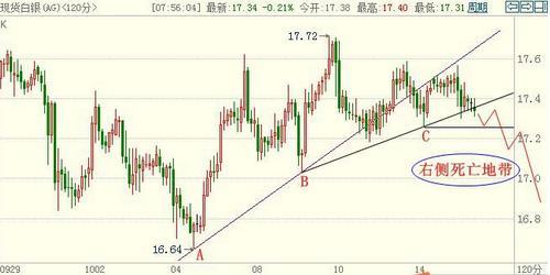黄金白银价格开启阴谋论到底是涨还是跌