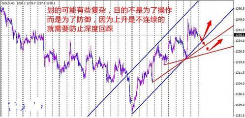 10月黄金价格遵循调整来一次回踩深一些