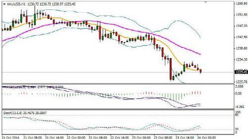 黄金价格面临新一轮崩盘 白银价格谋变而动