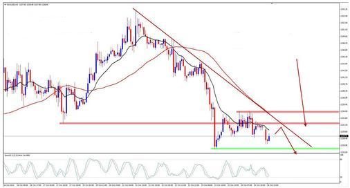 今日黄金价格走反复两种发展可能性较大