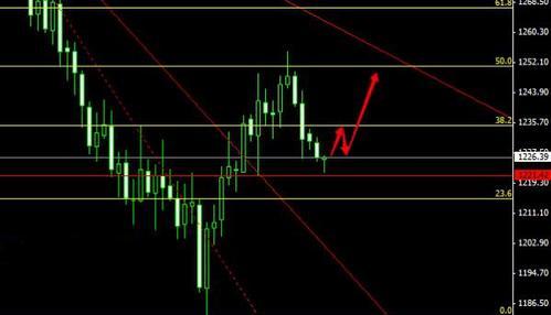今日黄金白银价格中期还需走完最后一跌