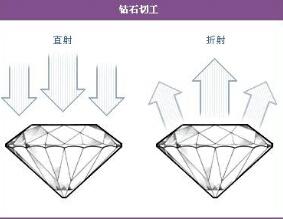 钻石切工等级表