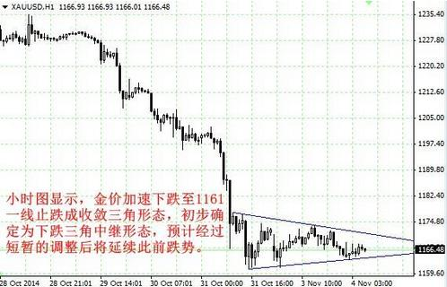 非农数据静悄悄的来 黄金价格熊途漫漫
