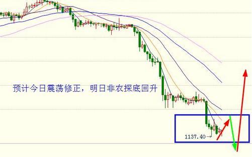 黄金价格今明两天开始考虑一些谨慎的多单