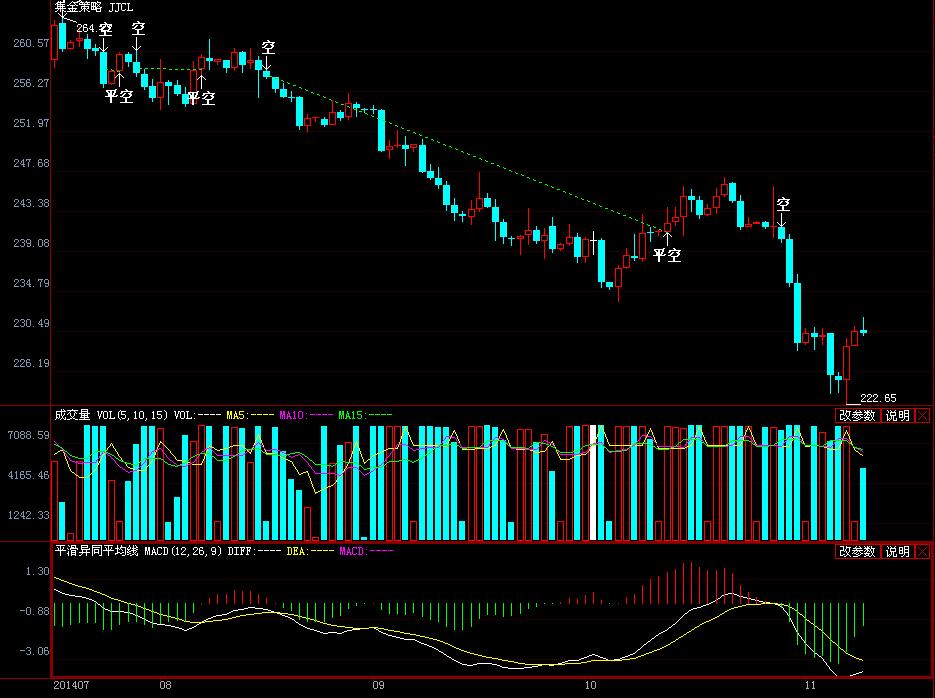 纸黄金日k线图上的曲线代表什么