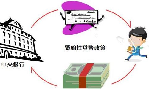 紧缩性货币政策