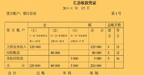 汇总记账凭证-金投银行