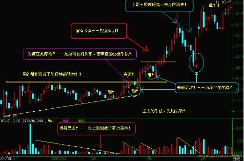 股票k线图怎么看