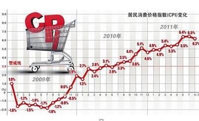 CPI指数